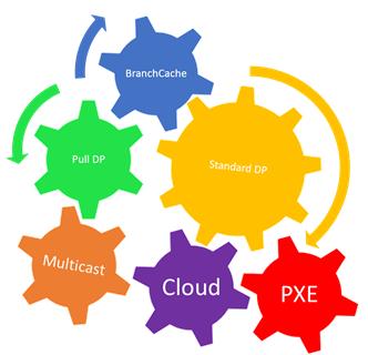 Configuration Manager Distribution Points - Use case scenarios