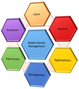 Elements of an MDM Strategy