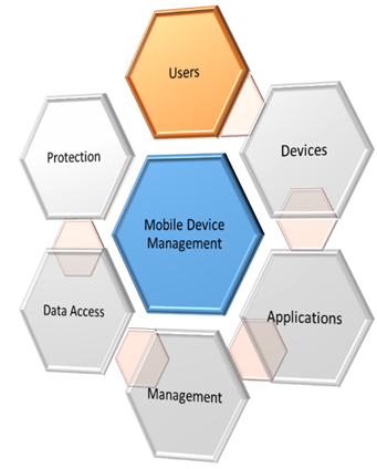 Elements of an MDM Strategy Part 3 – Users