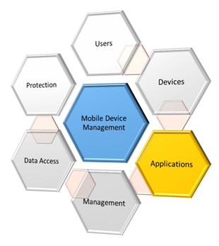 Elements of an MDM Strategy Part 2 – Applications